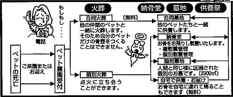 清霊園のシステム